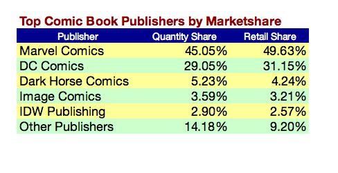 (numbers courtesy of Diamond Comics Distribution)