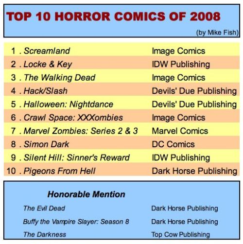 top10horrorcomics